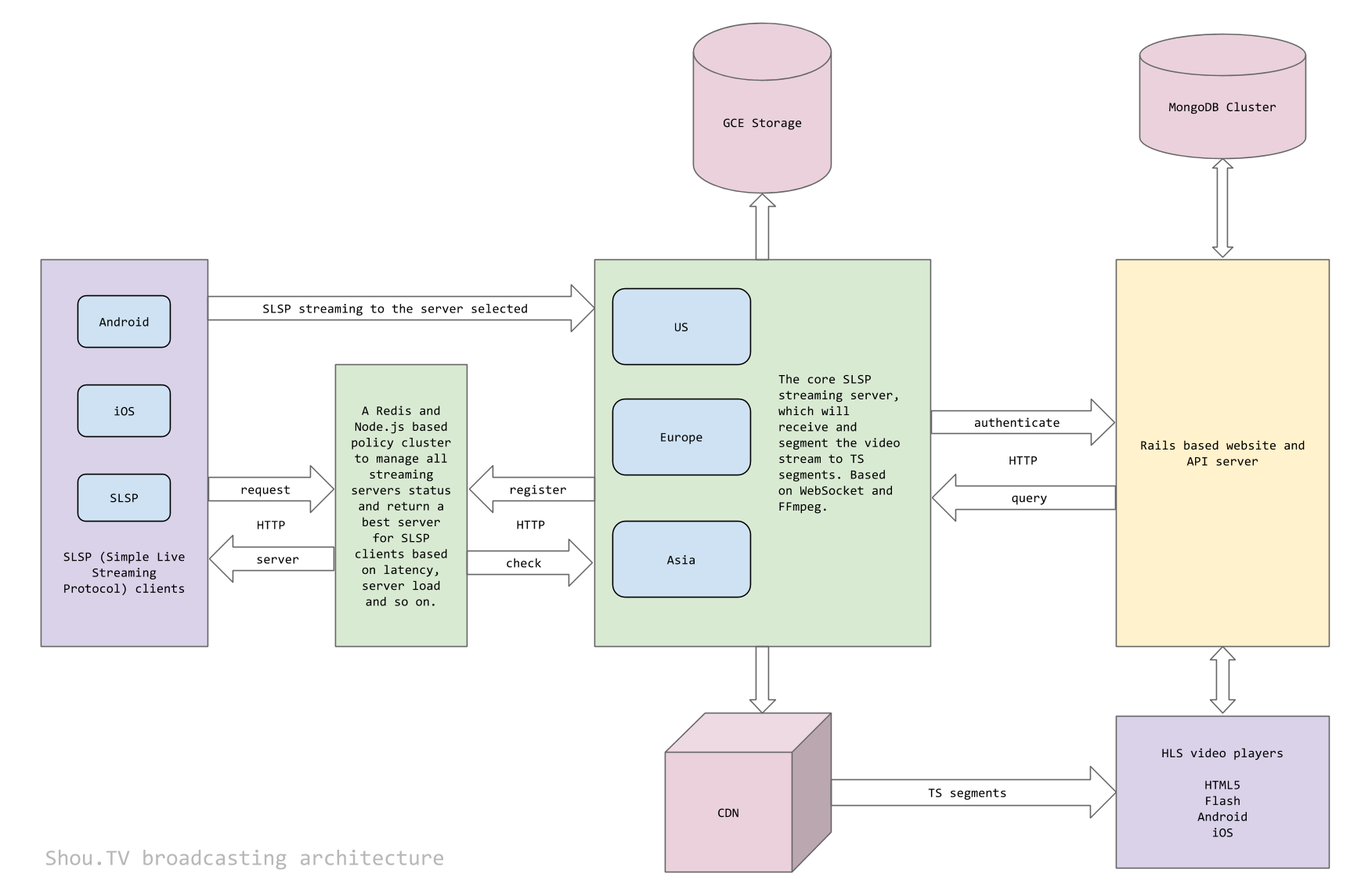 Shou.TV 背后基于 Node.js 和 WebSocket 的技术架构