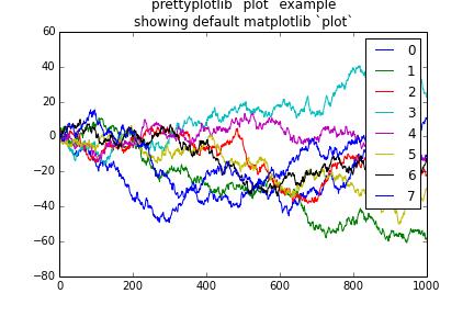 轻松创建图表的python库:prettyplotlib