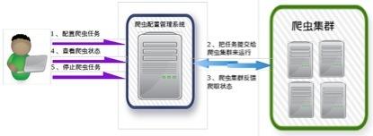 基于Nutch+Hadoop+Hbase+ElasticSearch的网络爬虫及搜索引擎