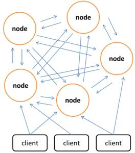 NoSQL 2