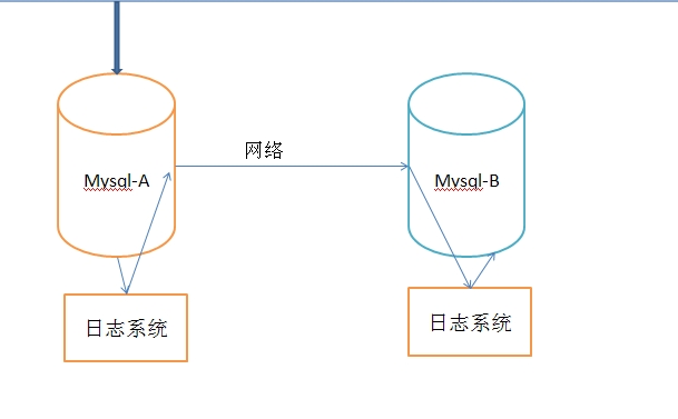 MySQL 主从复制与读写分离概念及架构分析