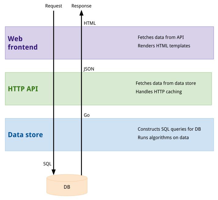 构建一个可测试的 Go Web 应用