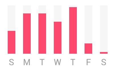 用于生成图表Android类库:AndroidCharts