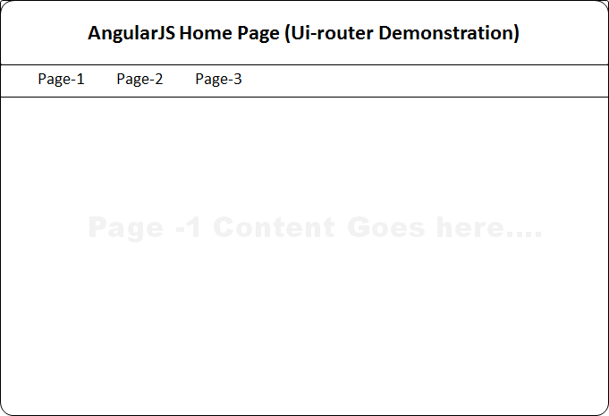 AngularJS ui-router (嵌套路由)