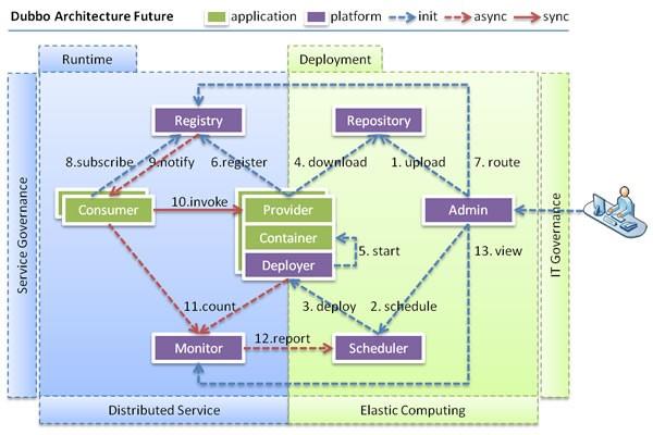 dubbo:来自于阿里巴巴的分布式服务框架