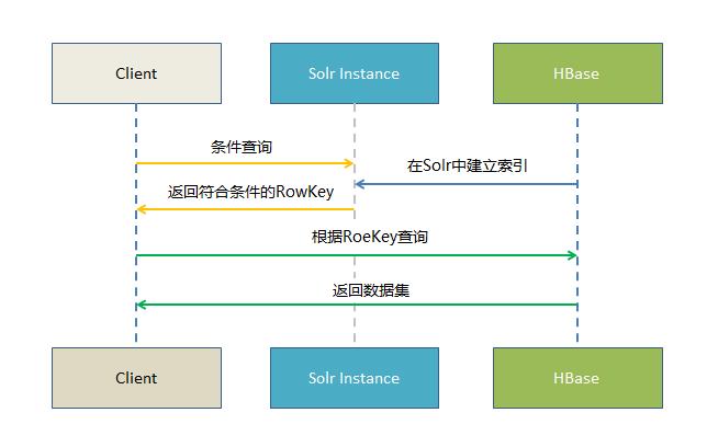 基于Solr的HBase多条件查询测试