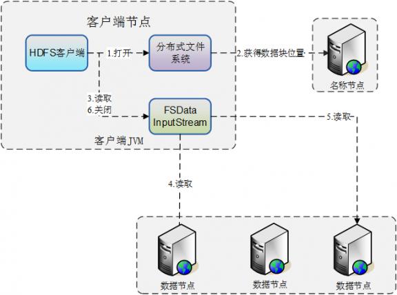 深入浅出解析大数据平台架构