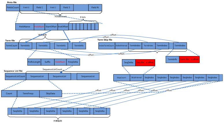 实时数据服务:提供数据实时接入,保证数据即入即所查。 历史数据服务:提供T+1数据以及数据补录等场景,保证数据有效周期。 Hermes与开源的Solr、ElasticSearch的不同 1、Hermes与Solr,ES定位不同 Solr、ES:偏重于为小规模的数据提供全文检索服务;Hermes:则更倾向于为大规模的数据仓库提供索引支持,为大规模数据仓库提供即席分析的解决方案,并降低数据仓库的成本,Hermes数据量更大。 Solr、ES的使用特点如下: 源自搜索引擎,侧重搜索与全文检索。 数据规模从