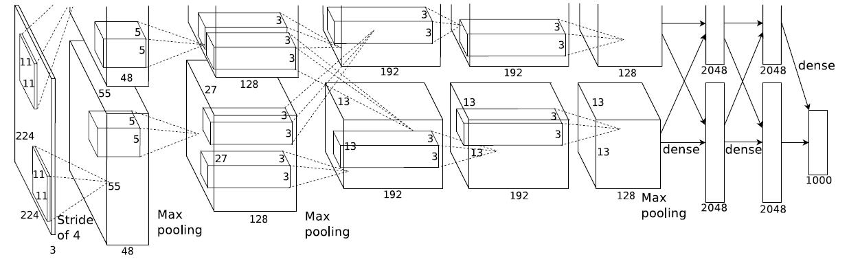图1 ImageNet深度卷积神经网络模型 使用GPU训练深度卷积神经网络可取得良好的效果[1][2],自2012年使用Deep CNNs模型在ImageNet图像分类挑战中取得突破性成绩,2013年的最佳分类结果也是由Deep CNNs模型取得。基于此,腾讯深度学习平台技术团队期望引入Deep CNNs来解决或优化图像分类问题和图像特征提取问题,以提升在相应用例场景中的效果。 1.
