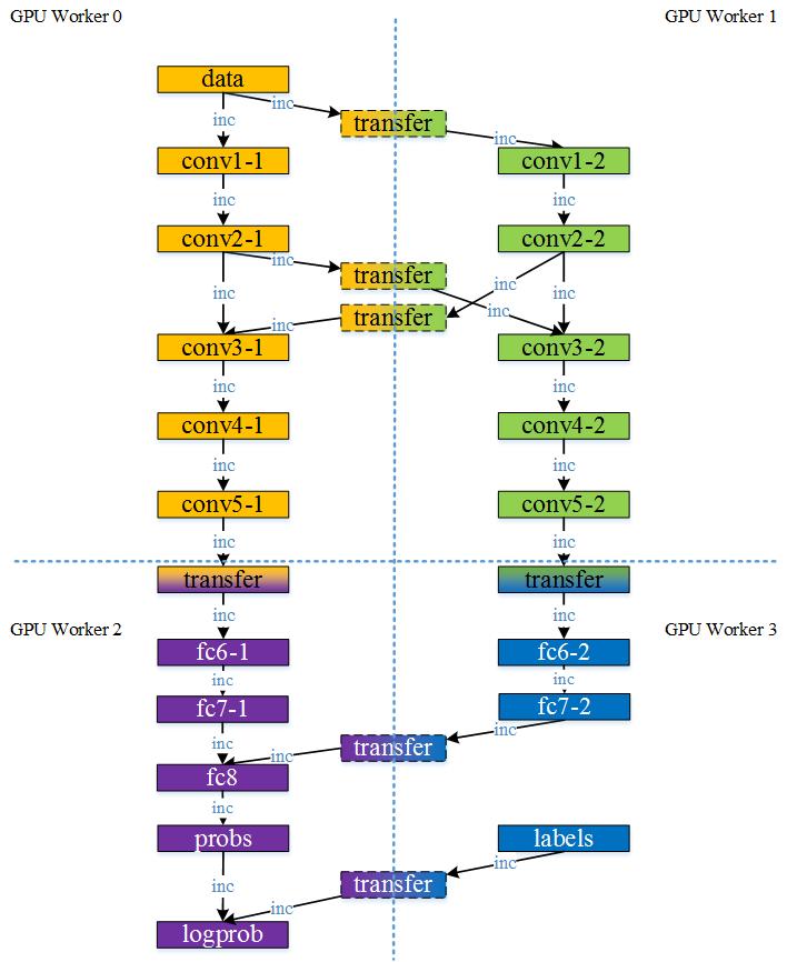 深度卷积神经网络cnns的多gpu并行框架