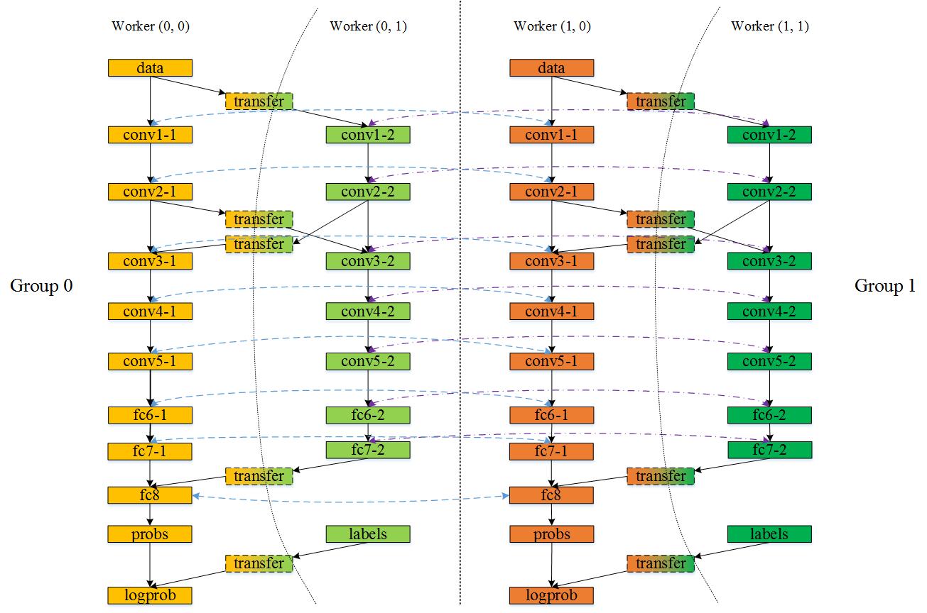 神经网络cnns的多gpu并行框架