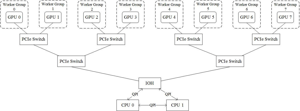 深度神经网络dnn的多gpu数据并行框架