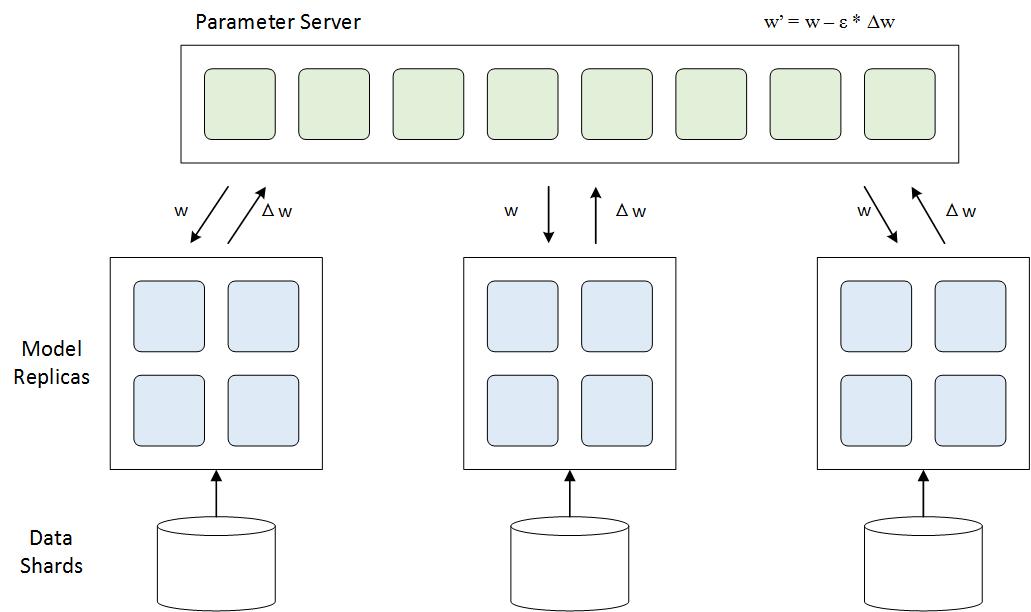 图5 Model Replicas参数交换过程示意 在数据并行的实现中,影响性能的瓶颈在于多GPU间的参数交换。这是因为按照参数更新公式来看,需要将所有模型replica的梯度交换到参数服务器并更新到相应参数上,而参数服务器的带宽成为瓶颈。 最优化的参数交换解决方案应具有的特征:尽量减少总的通信量;尽量减少所用交换周期数;每个周期用满PCIe总线通信带宽;GPU间数据传输没有等待;可扩展性强,适用于不同GPU数目的场景。 4.