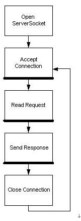 【转】Java阻塞IO与非阻塞IO