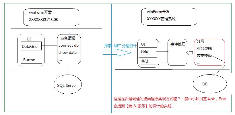 net到node.js谈前后端分离实践