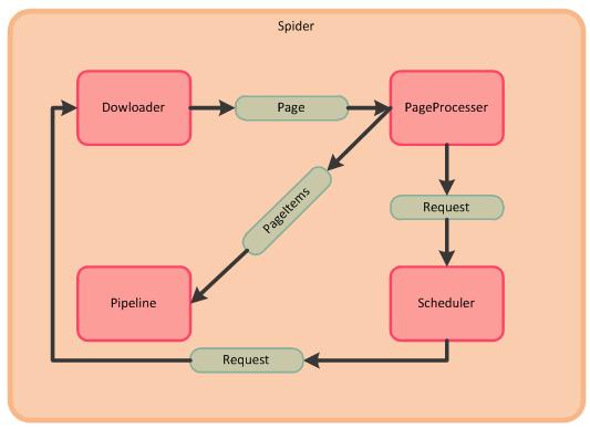 网络爬虫的设计与实现