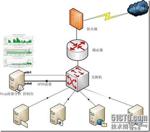 对于交换网络的情况,需要交换设备的支持(如 具有span端口的交换机).