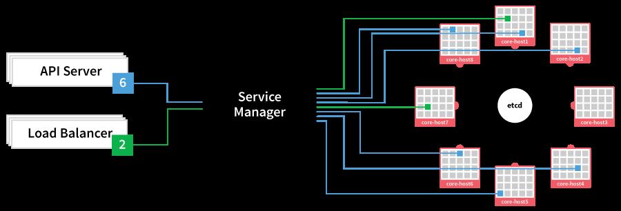 管理coreos和部署app的工具:Fleet