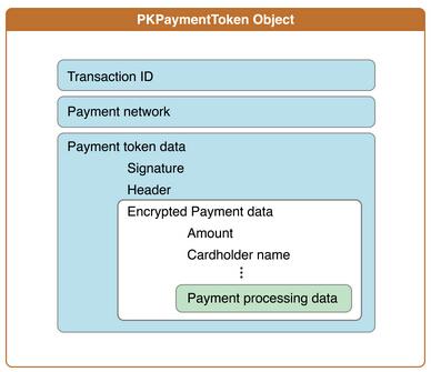 Apple Pay编程指南