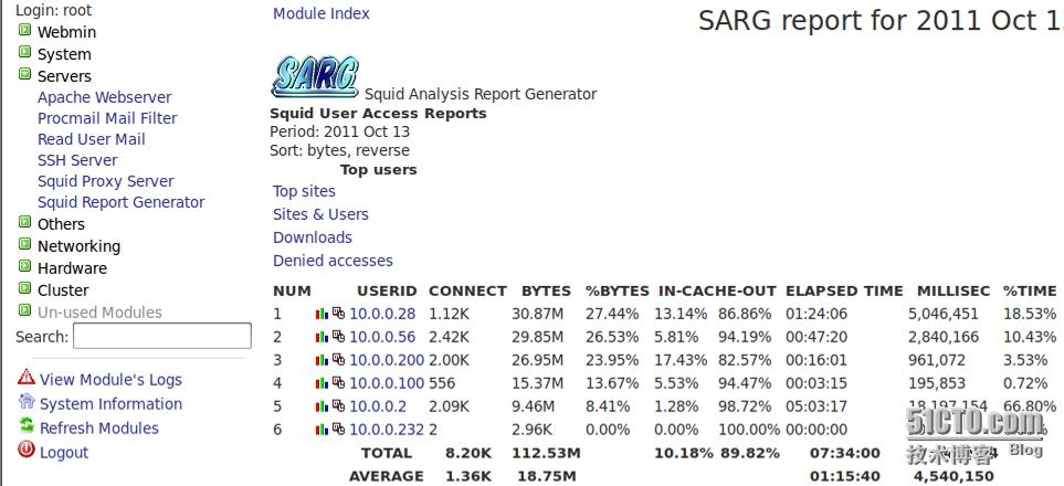 Squid服务日志分析