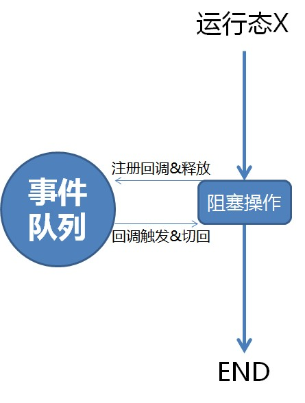 cocoflow - 并发中的流程控制