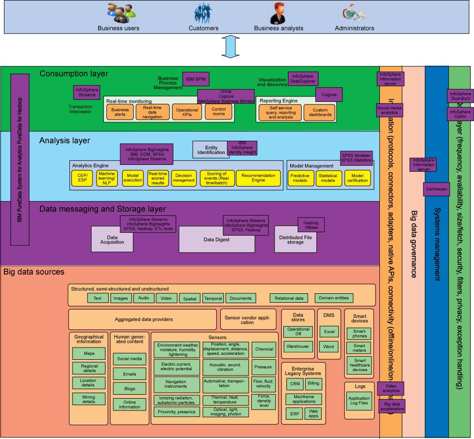 大数据架构和模式(五) - 对大数据问题应用解决方案模式并选择实现它的产品