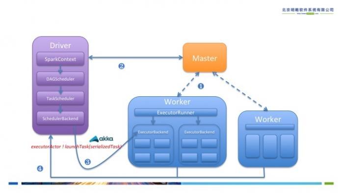 大数据计算平台Spark内核全面解读