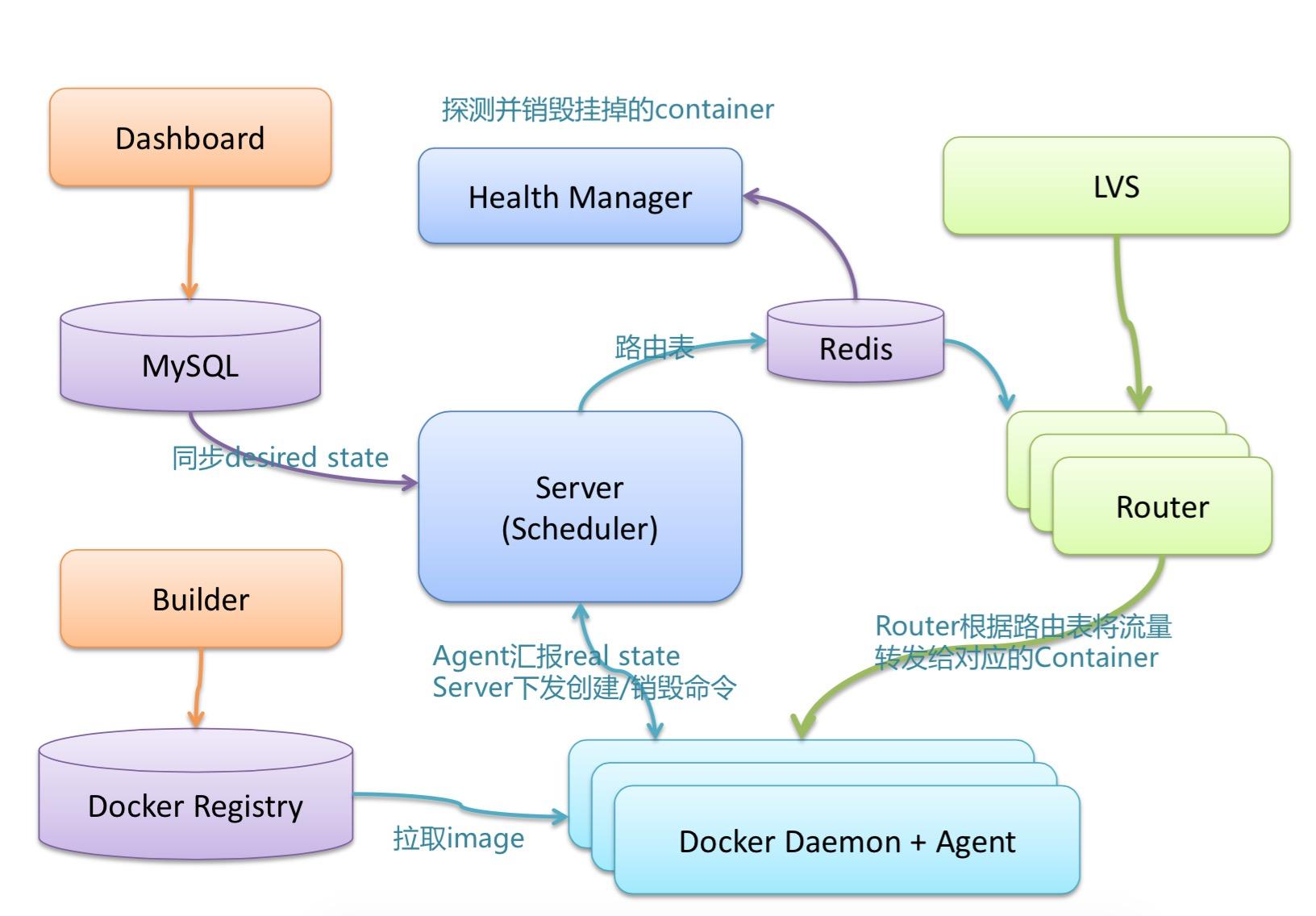 基于Docker开发的PaaS平台:DINP