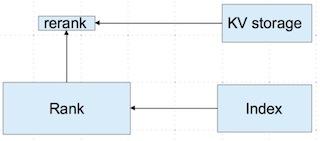 机器学习中的数据清洗与特征处理综述