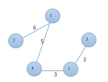 java实现最小生成树的prim算法和kruskal算法
