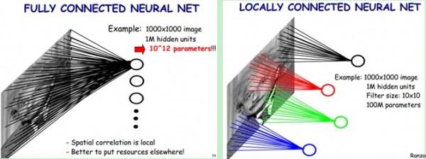 一文读懂卷积神经网络
