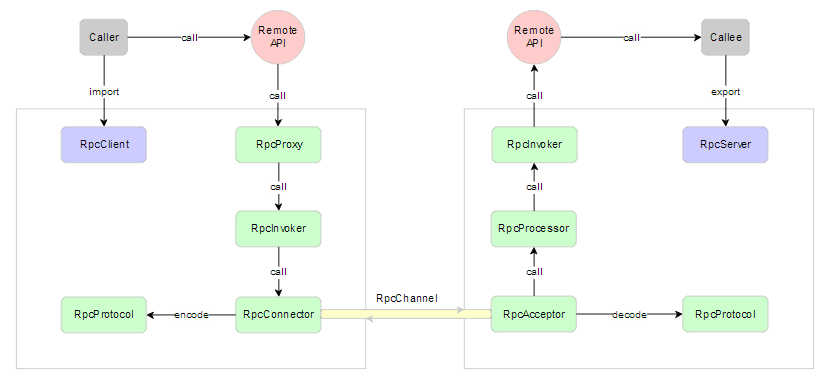 RPC原理详解