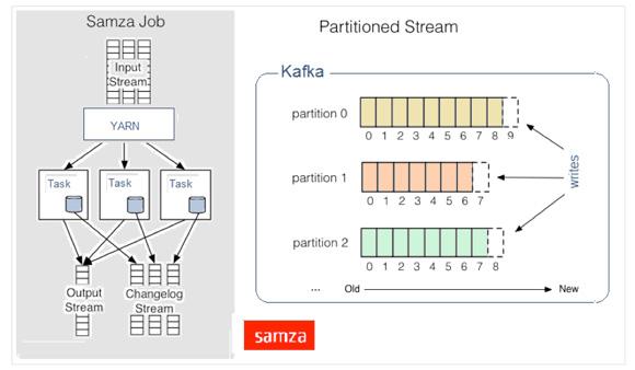 三个大数据处理框架:Storm,Spark和Samza 介绍比较