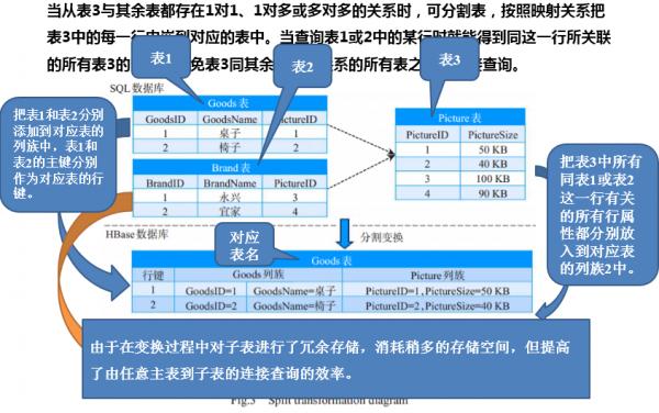 关系模型>聚合数据模型的转换-分割变换
