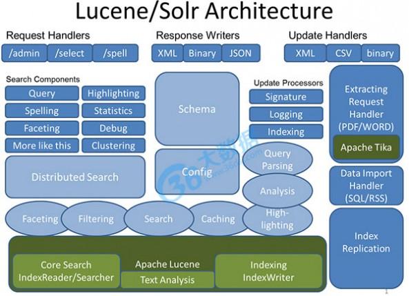 开源大数据处理工具汇总