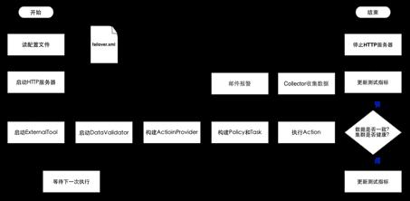 分布式系统failover测试框架的实现
