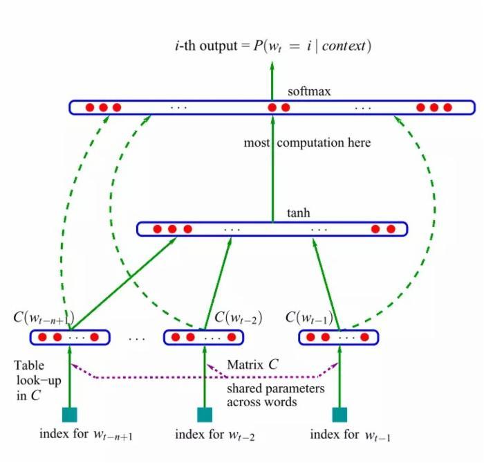 yoshua提出的神经网络结构