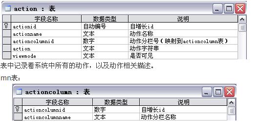 下面我们来看看权限管理系统的数据库表设计,共分为六张表,如下图