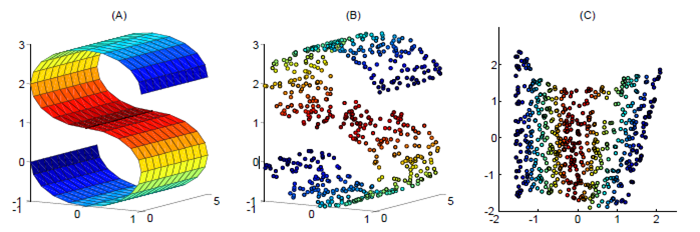 四大机器学习降维算法:PCA、LDA、LLE、Laplacian Eigenmaps