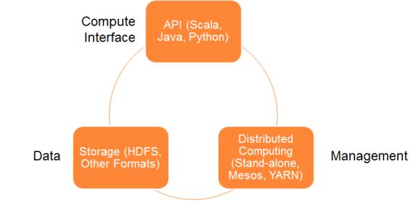 用Apache Spark进行大数据处理——第一部分:入门介绍