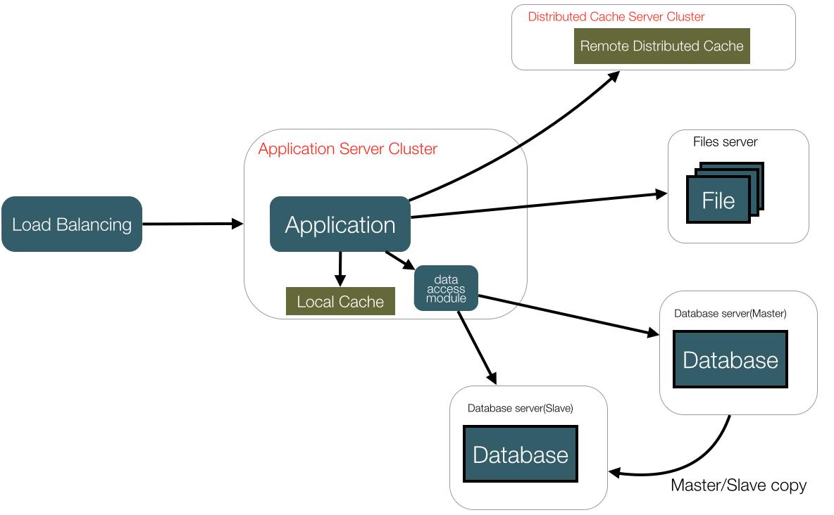 大型网站技术架构的演进