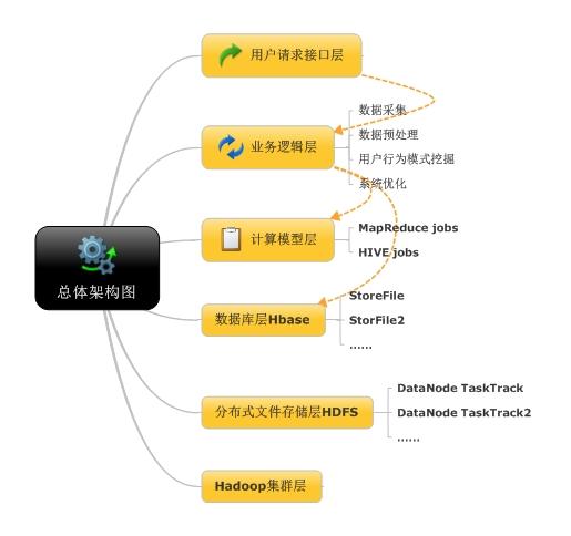 Hadoop框架定义:Hadoop分布式文件系统(HDFS)和Mapreduce实现。并行程序设计方法中最重要的一种结构就是主从结构,而Hadoop则属于该架构。 HDFS架构:HDFS采用Master/Slave架构,也是主从模式的结构。一个HDFS集群由一个NameNode节点和一组DataNode节点(通常也作为计算节点,若干个)组成。 NameNode定义:NameNode是一个中心服务器,负责管理文件系统的名字空间(NameSpace)、数据节点和数据块之间的映射关系以及客户 端对文件的访问。它