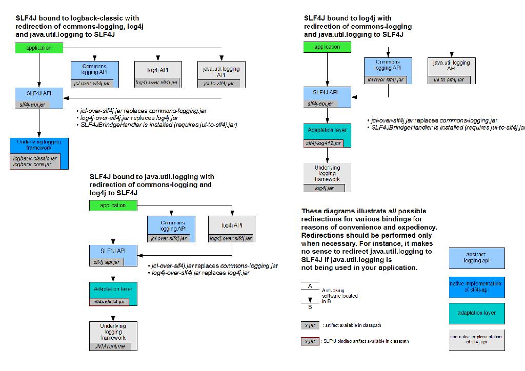 Java日志框架slf4j、jcl、jul、log4j1、log4j2、logback大总结