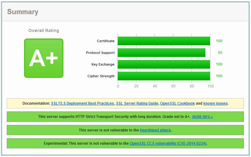 增强 nginx 的 SSL 安全性