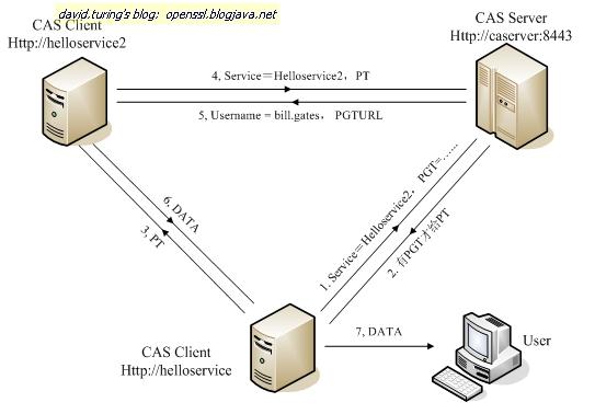 CAS实现SSO单点登录原理