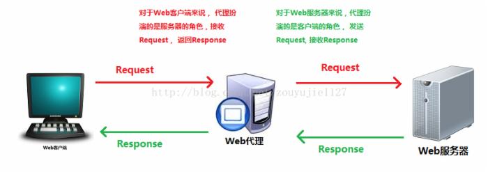 Nginx详解-服务器集群