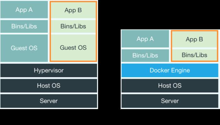 Docker技术入门