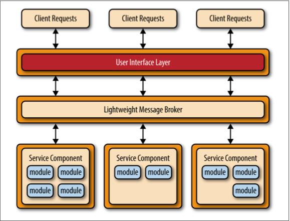 Android系统架构之微服务架构