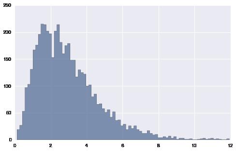 joint简谱-lot就能作出联合分布图形, 即, x总体和y总体的笛卡尔积分布   # 不过