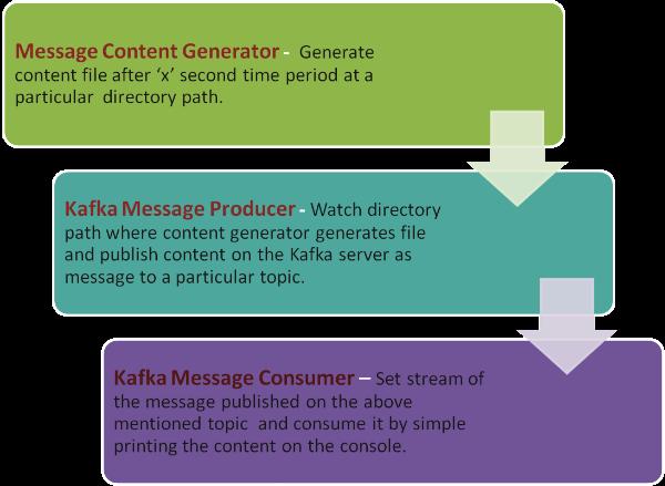 Apache Kafka:下一代分布式消息系统